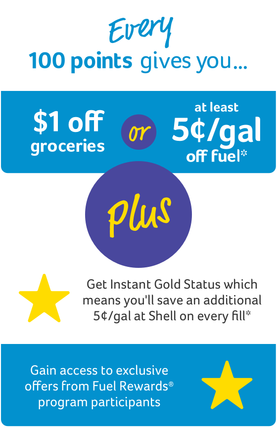 Every 100 points gives you $1 off groceries or at least 5¢/gal off fuel - Get Instant Gold Status which means you'll save an additional 5¢/gal at Shell on every fill* - Gain access to exclusive offers from Fuel Rewards program participants